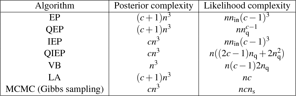 Figure 4 for Nested Expectation Propagation for Gaussian Process Classification with a Multinomial Probit Likelihood