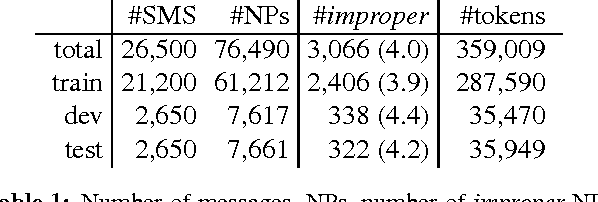 Figure 1 for Weak Semi-Markov CRFs for NP Chunking in Informal Text