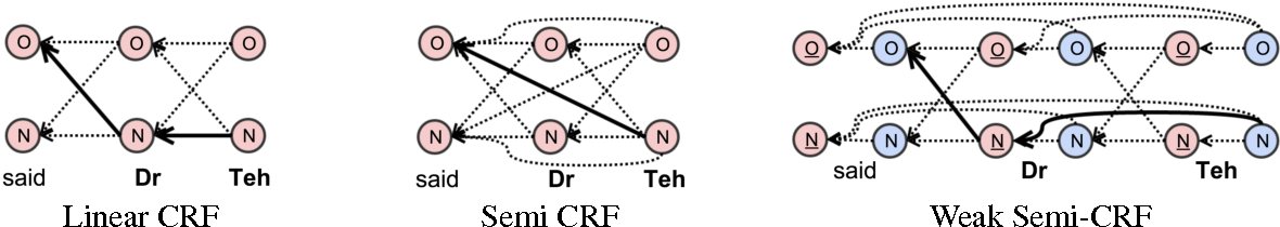 Figure 2 for Weak Semi-Markov CRFs for NP Chunking in Informal Text