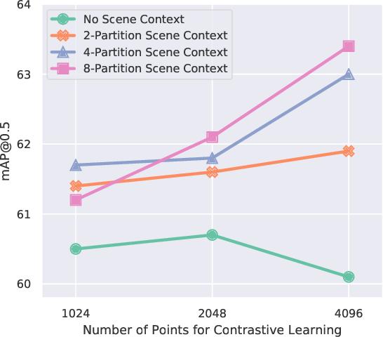 Figure 4 for Exploring Data-Efficient 3D Scene Understanding with Contrastive Scene Contexts
