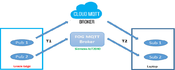 Cloud Mqtt Account