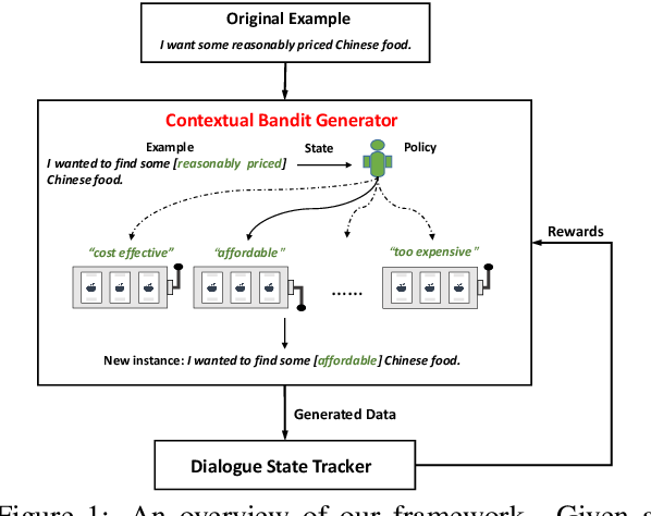 Figure 1 for Dialog State Tracking with Reinforced Data Augmentation