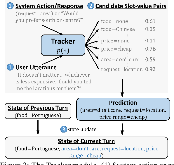 Figure 3 for Dialog State Tracking with Reinforced Data Augmentation