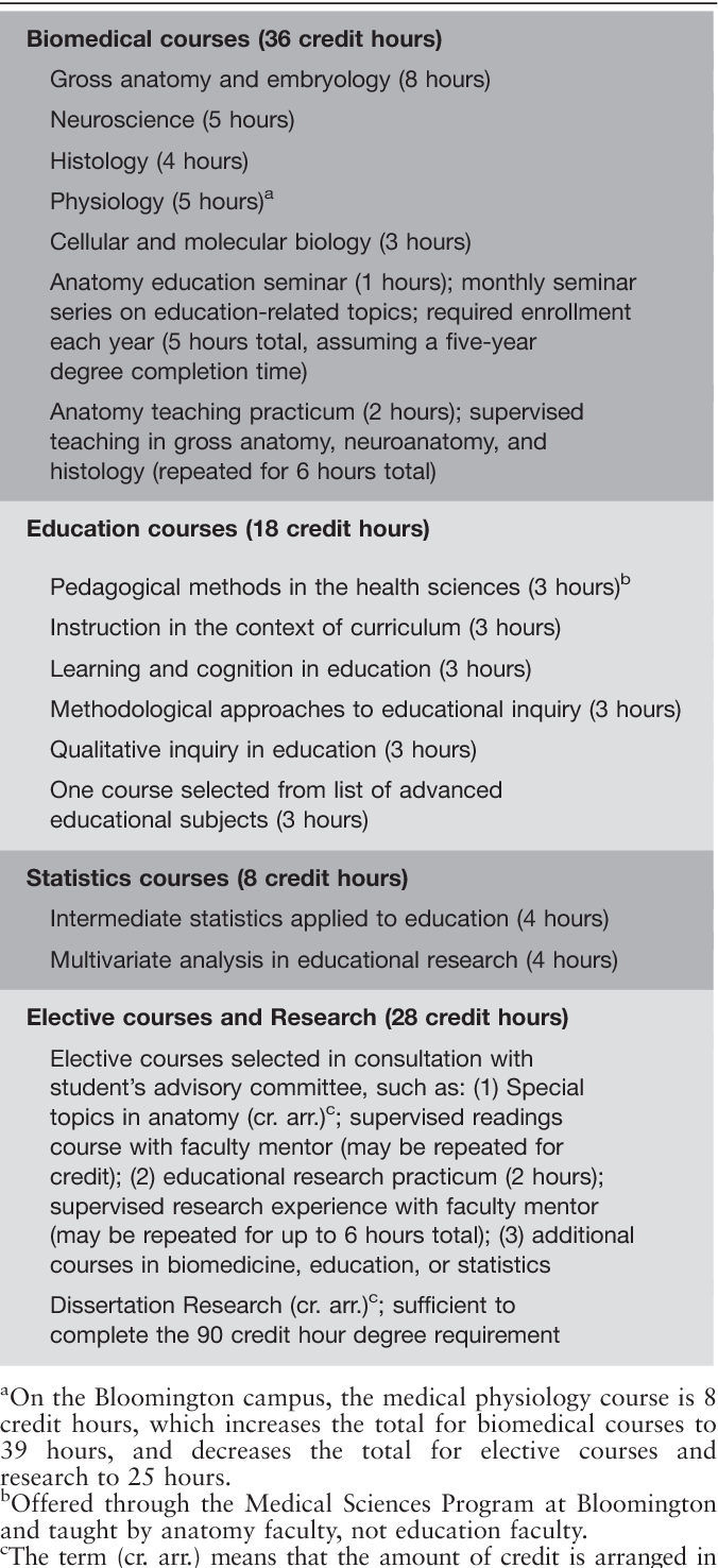 Table 1 from Implementation of an education-focused PhD program in ...
