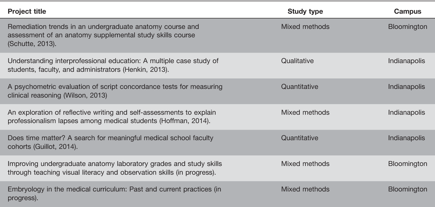 Table 3 From Implementation Of An Education Focused Phd Program In