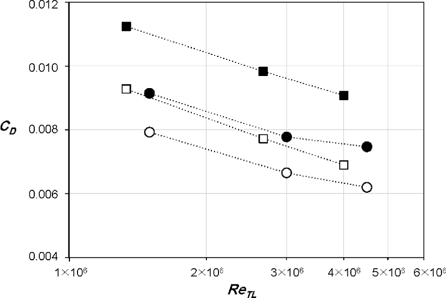 Hydrodynamic Characteristics of the Sailfish (Istiophorus ...