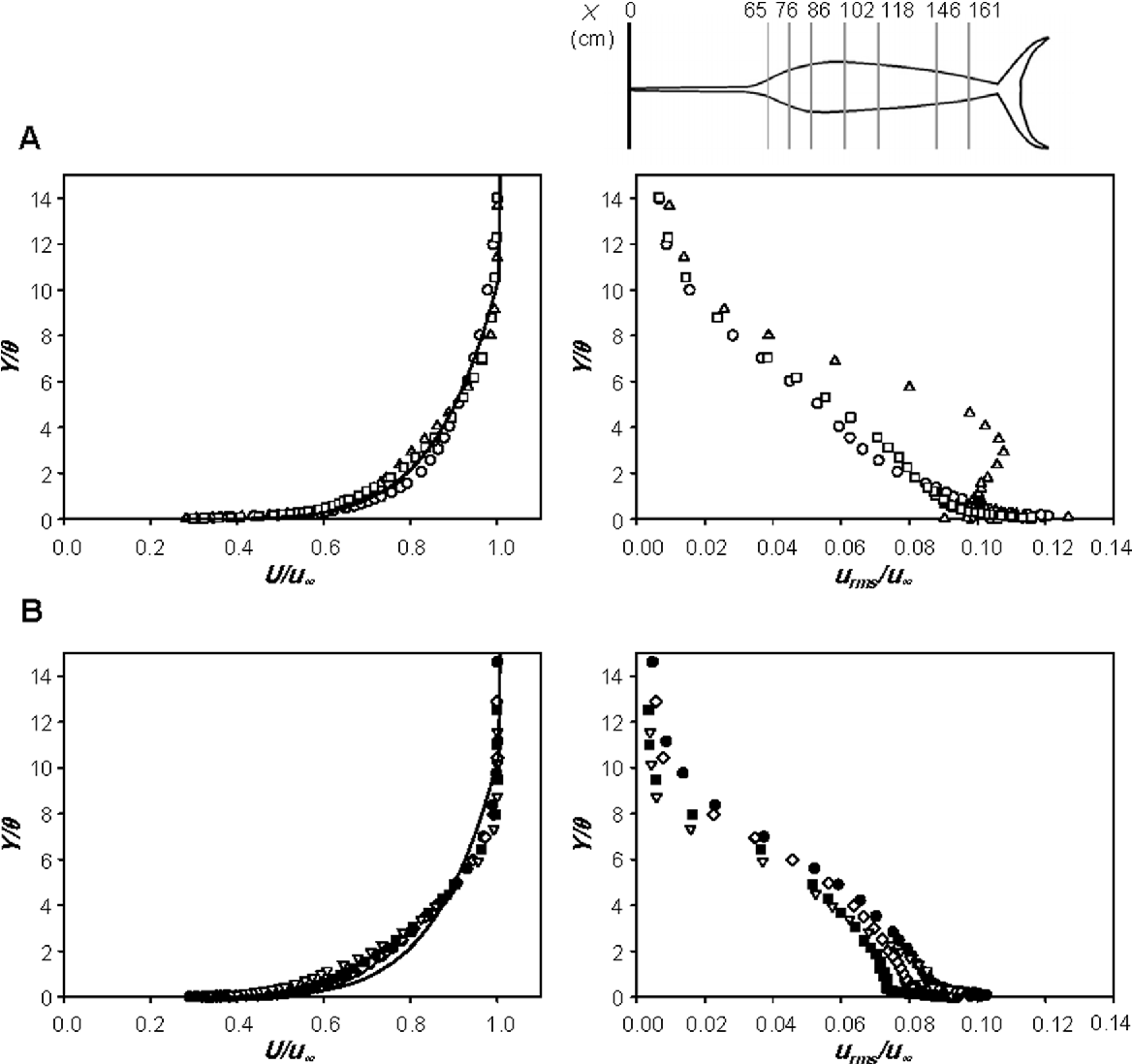 Figure 6 from Hydrodynamic Characteristics of the Sailfish
