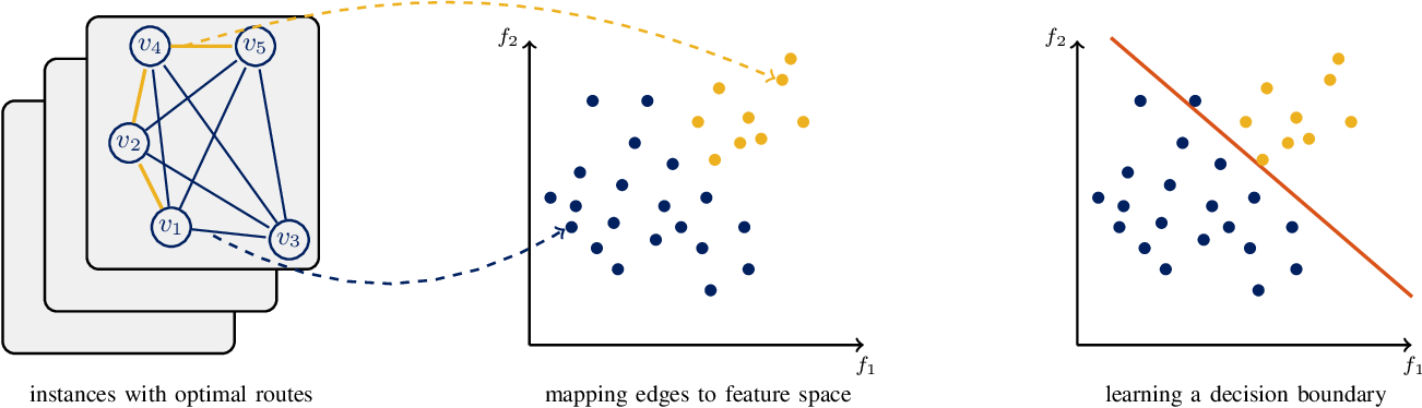 Figure 1 for Boosting Ant Colony Optimization via Solution Prediction and Machine Learning