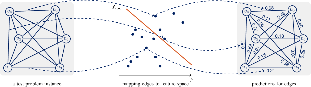 Figure 2 for Boosting Ant Colony Optimization via Solution Prediction and Machine Learning