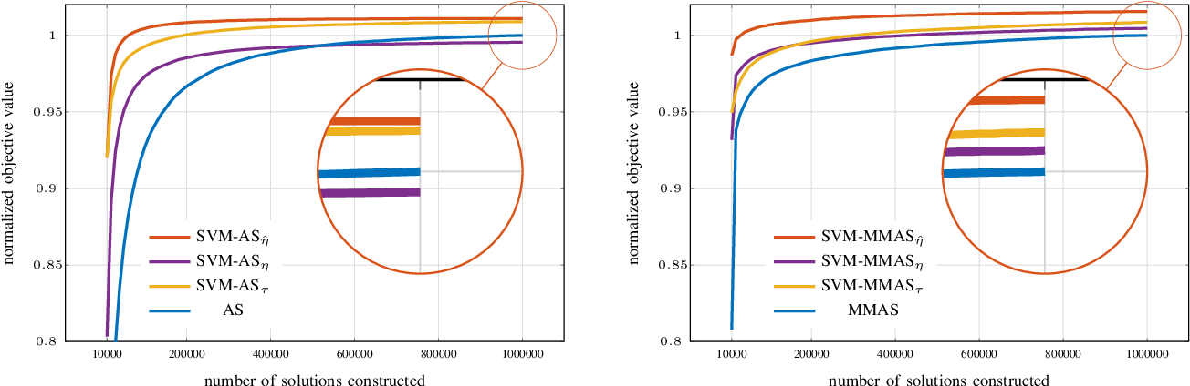 Figure 4 for Boosting Ant Colony Optimization via Solution Prediction and Machine Learning