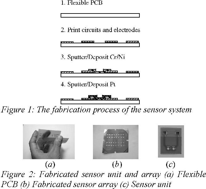 A Low-Cost Flexible Hot-Film Sensor System for Flow Sensing
