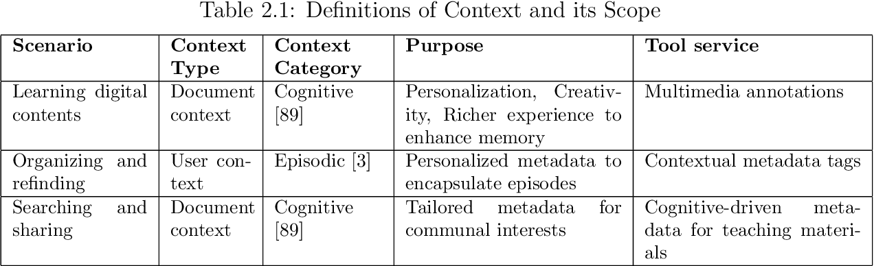 PDF] Context in Learning, Organizing and Sharing Information