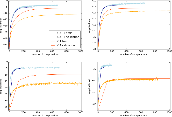 Figure 2 for An Improved Training Procedure for Neural Autoregressive Data Completion