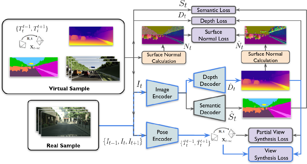 Figure 3 for Geometric Unsupervised Domain Adaptation for Semantic Segmentation