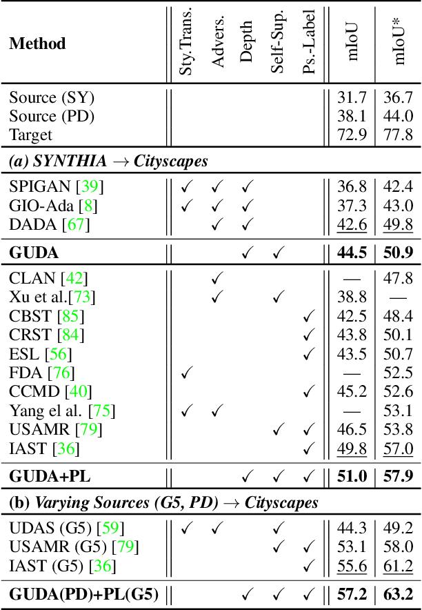 Figure 2 for Geometric Unsupervised Domain Adaptation for Semantic Segmentation