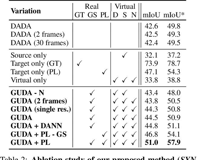 Figure 4 for Geometric Unsupervised Domain Adaptation for Semantic Segmentation