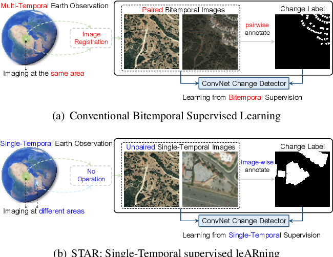 Figure 1 for Change is Everywhere: Single-Temporal Supervised Object Change Detection in Remote Sensing Imagery