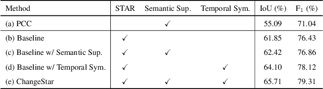 Figure 4 for Change is Everywhere: Single-Temporal Supervised Object Change Detection in Remote Sensing Imagery