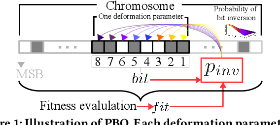 Figure 1 for A Probabilistic Bitwise Genetic Algorithm for B-Spline based Image Deformation Estimation