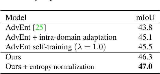 Figure 4 for Unsupervised Intra-domain Adaptation for Semantic Segmentation through Self-Supervision