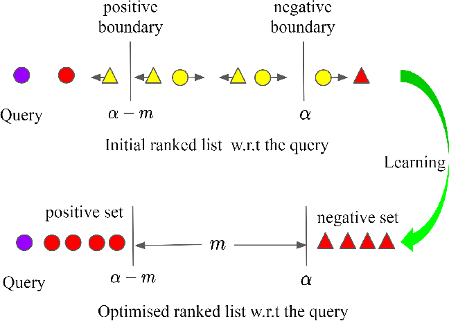 Figure 1 for Ranked List Loss for Deep Metric Learning