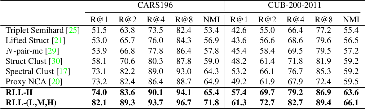 Figure 2 for Ranked List Loss for Deep Metric Learning