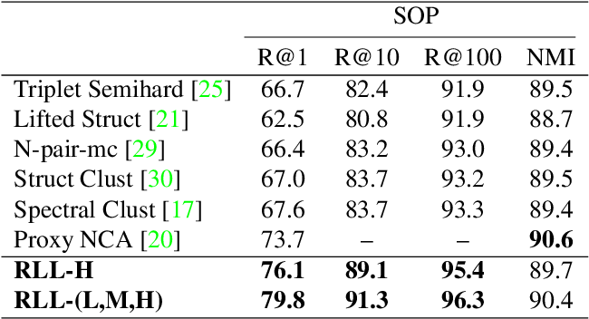 Figure 4 for Ranked List Loss for Deep Metric Learning