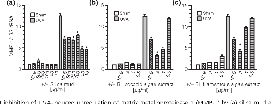 Figure 3. Dose-dependent inhibition of UVA-induced upregulation of matrix metalloproteinase 1 (MMP-1) by (a) silica mud and (b) algae extract from Blue Lagoon coccoid or filamentous algae as indicated. Human dermal fibroblasts were preincubated with these extracts for 24 h prior to irradiation with 30 J ⁄ cm2 UVA. As a control, vitamin E was used at a concentration of 25 lM. MMP-1 expression based on 18S rRNA was determined by real time PCR and is shown as fold induction as compared with untreated controls. Data represent mean values, error bars indicate ± SD of three identical samples. *P<0.05, **P<0.01 when compared with UVA irradiated controls (grey bars; paired student's t-test). These results are one experiment of two.