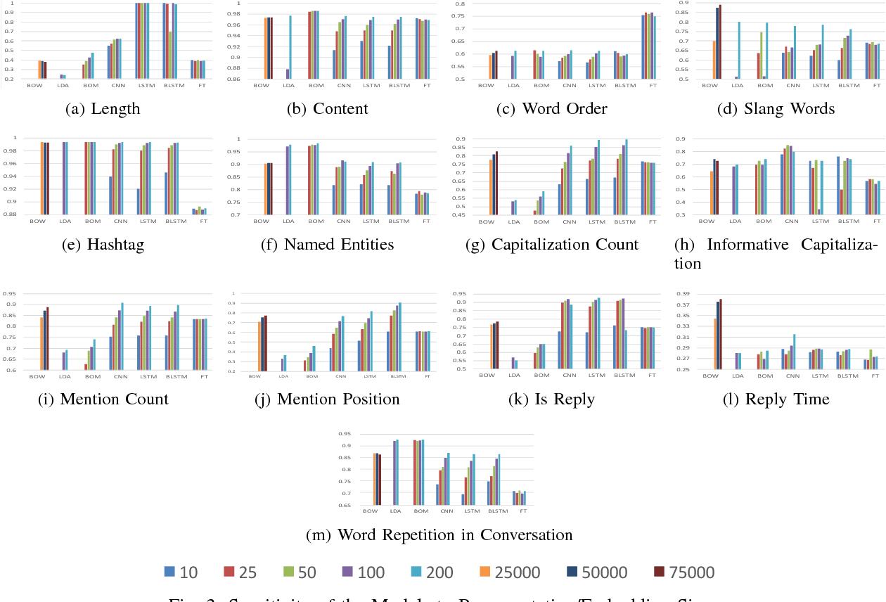 Figure 3 for Interpretation of Semantic Tweet Representations