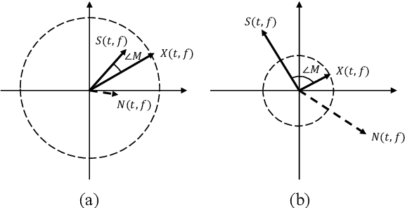 Figure 1 for Decoupling Magnitude and Phase Estimation with Deep ResUNet for Music Source Separation