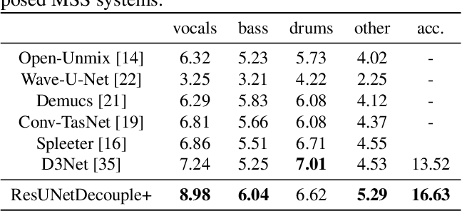 Figure 3 for Decoupling Magnitude and Phase Estimation with Deep ResUNet for Music Source Separation