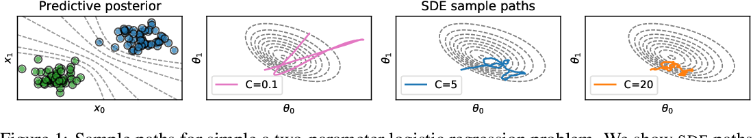 Figure 1 for A Unified View of Stochastic Hamiltonian Sampling