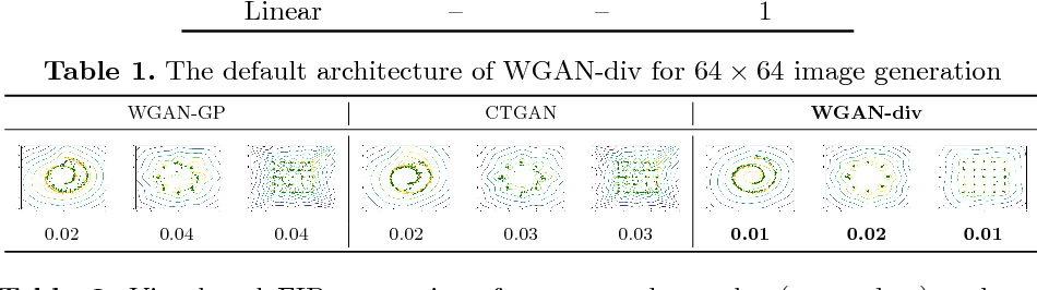 Figure 3 for Wasserstein Divergence for GANs