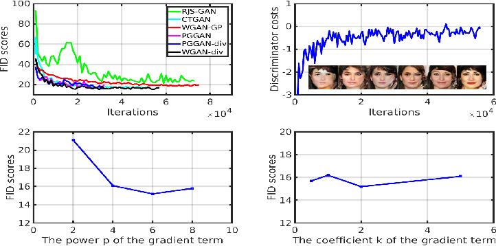 Figure 2 for Wasserstein Divergence for GANs
