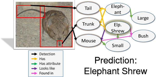 Figure 1 for The More You Know: Using Knowledge Graphs for Image Classification