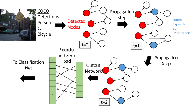 Figure 3 for The More You Know: Using Knowledge Graphs for Image Classification