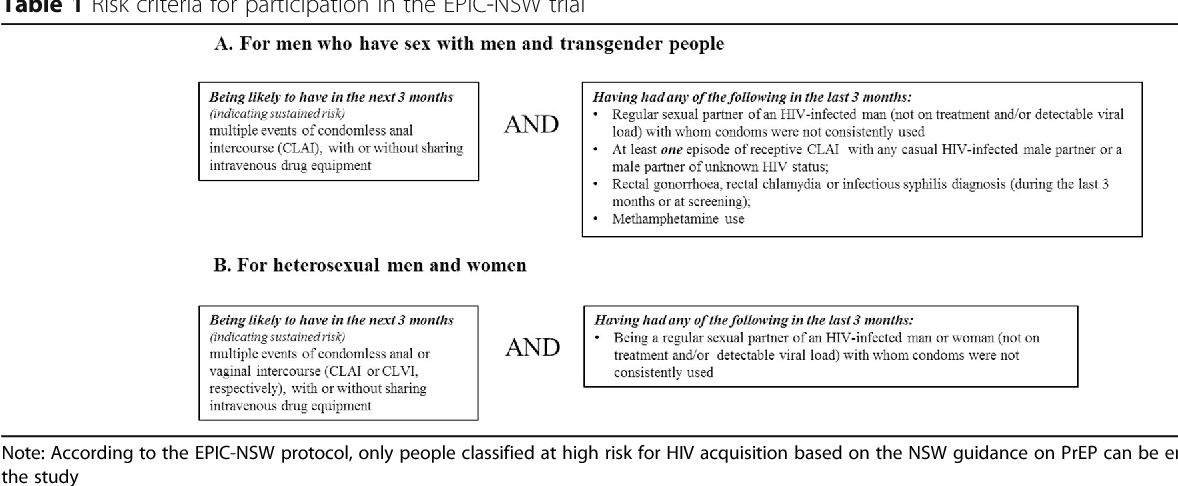 Table 1 from Expanded HIV pre-exposure prophylaxis (PrEP