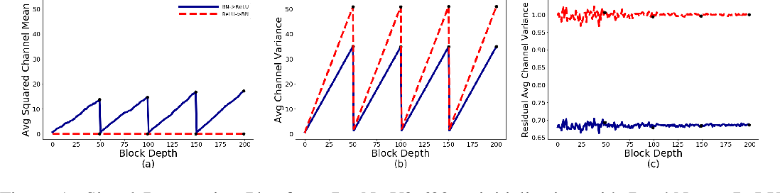 Figure 1 for Characterizing signal propagation to close the performance gap in unnormalized ResNets