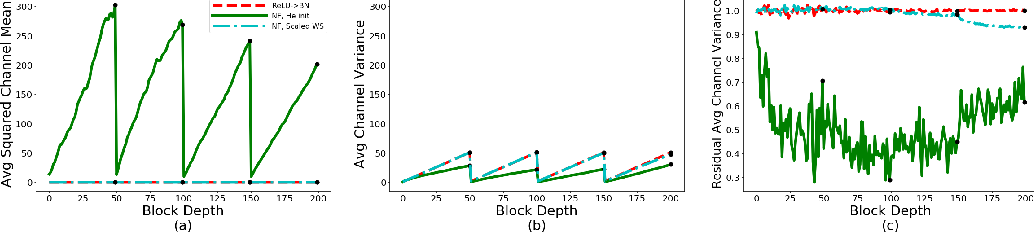 Figure 3 for Characterizing signal propagation to close the performance gap in unnormalized ResNets