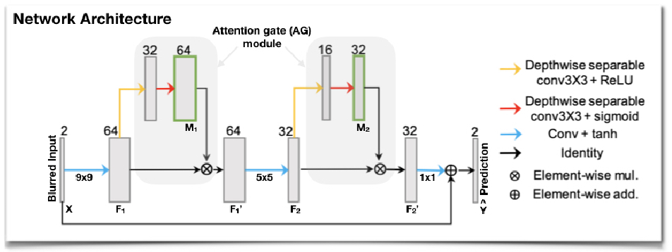 Figure 1 for Attention-gated convolutional neural networks for off-resonance correction of spiral real-time MRI