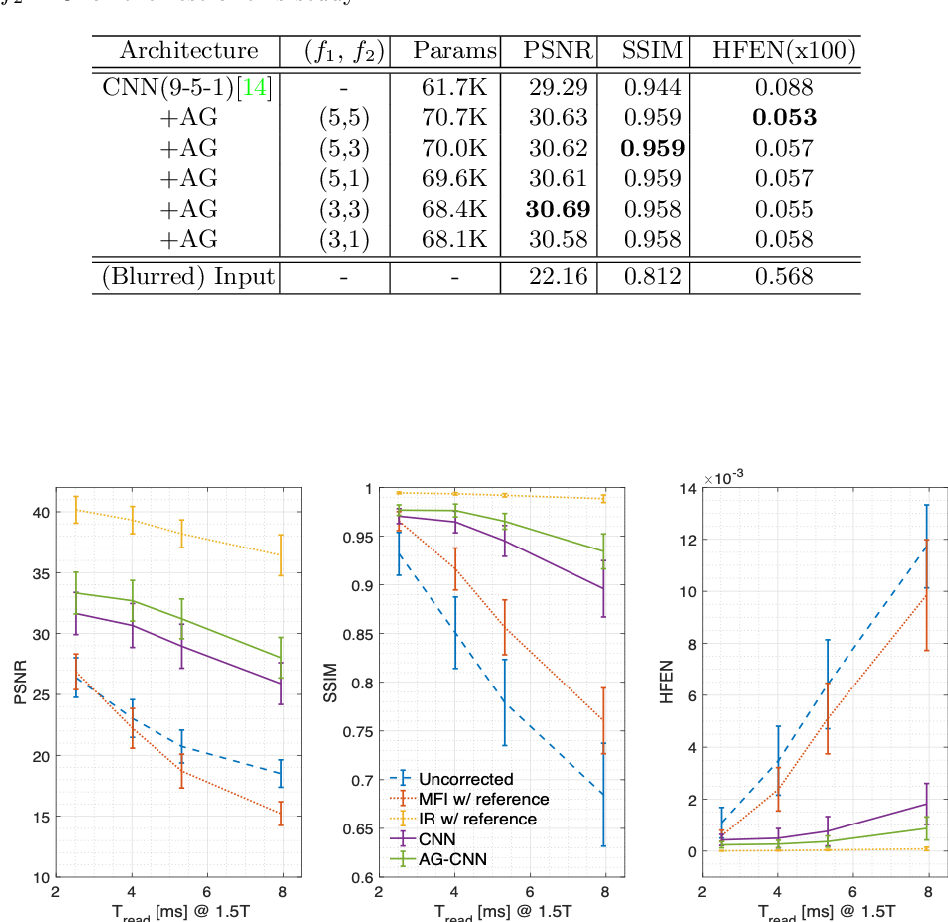 Figure 2 for Attention-gated convolutional neural networks for off-resonance correction of spiral real-time MRI