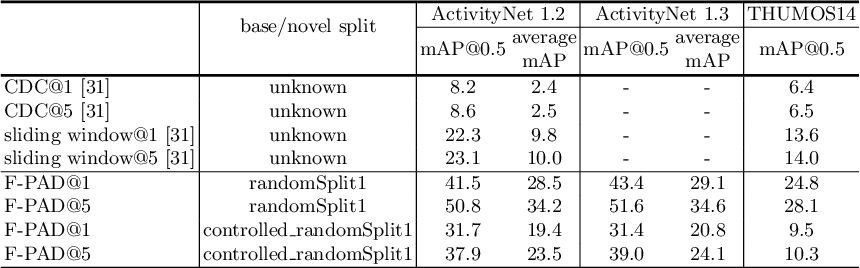 Figure 2 for Revisiting Few-shot Activity Detection with Class Similarity Control