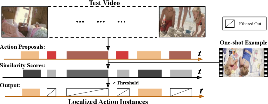 Figure 1 for Revisiting Few-shot Activity Detection with Class Similarity Control