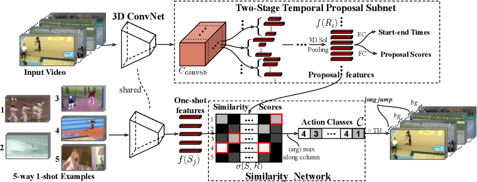 Figure 3 for Revisiting Few-shot Activity Detection with Class Similarity Control