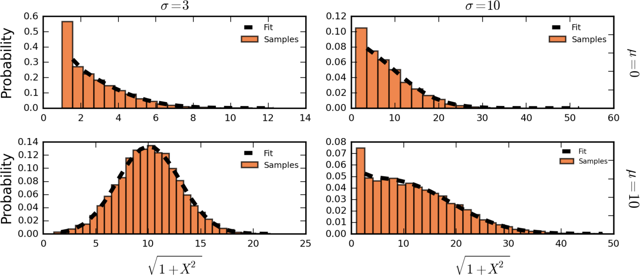 Figure 1 for Distribution of Gaussian Process Arc Lengths