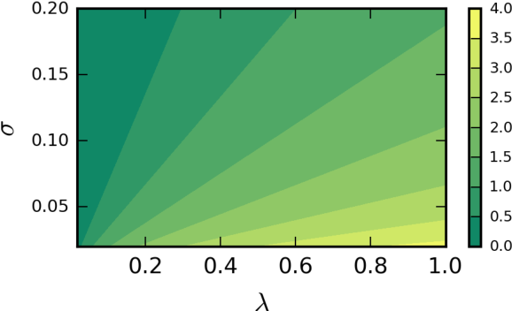 Figure 3 for Distribution of Gaussian Process Arc Lengths