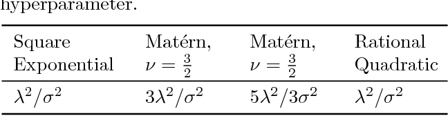 Figure 2 for Distribution of Gaussian Process Arc Lengths