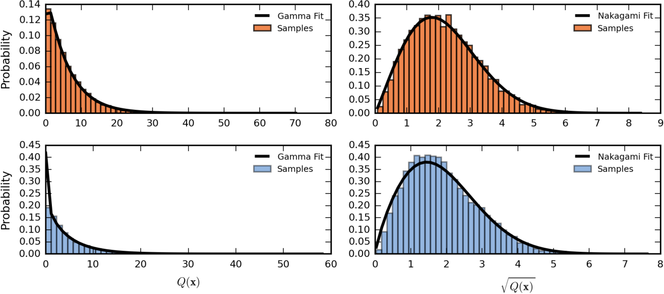 Figure 4 for Distribution of Gaussian Process Arc Lengths