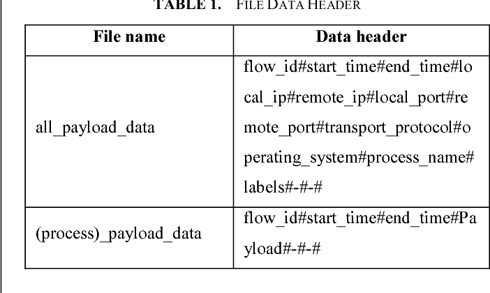 Table 1 from General labelled data generator framework for network