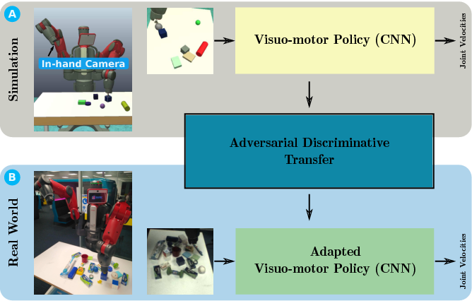 Figure 1 for Adversarial Discriminative Sim-to-real Transfer of Visuo-motor Policies